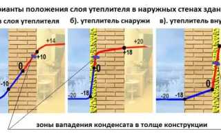 Утепление бетонных стен изнутри своими руками