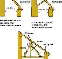 Стыковка крыши пристройки с крышей дома
