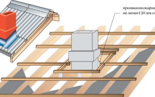 Протекает крыша возле дымохода