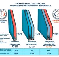 Теплопроводность оконных стеклопакетов