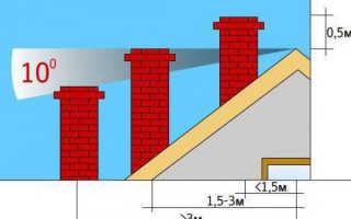 Обустройство дымохода на крыше