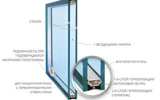 Заводы по изготовлению стеклопакетов россии