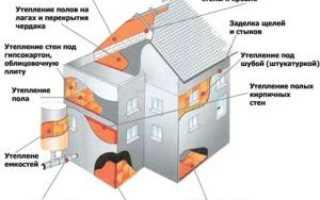Утеплитель для стен дома снаружи под штукатурку