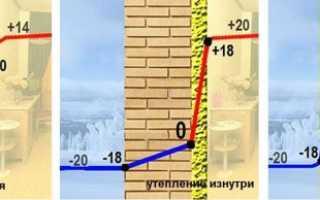 Утепление холодной стены в квартире изнутри